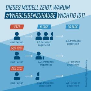 Grafik des BfG: #WirBleibenZuhause
