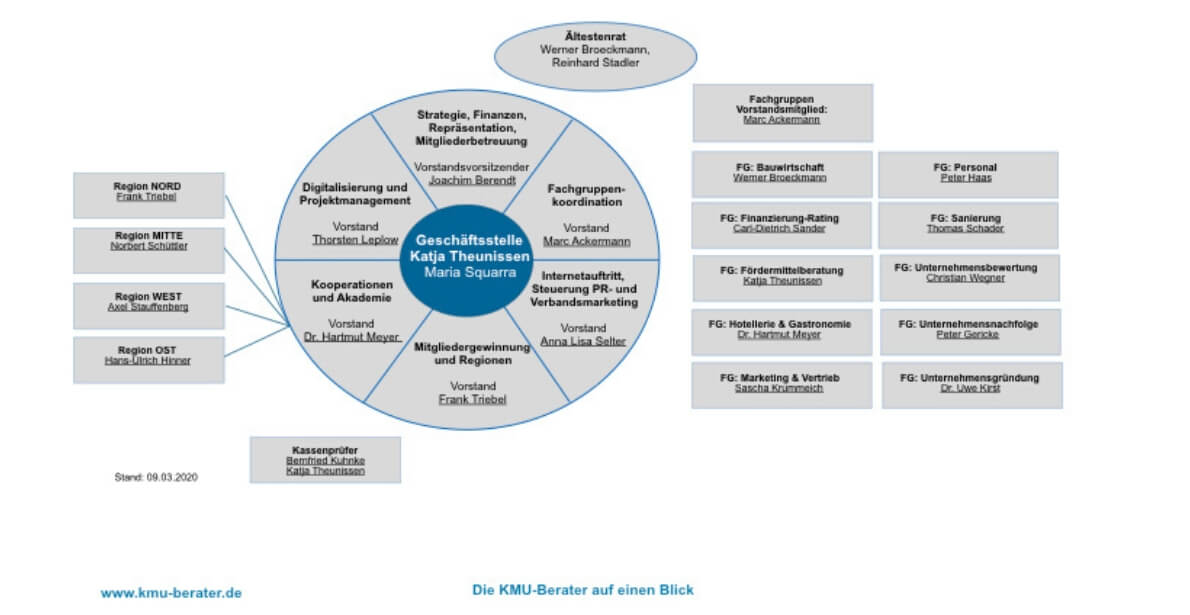 Übersicht Funktionen Verband KMU Berater März 2020