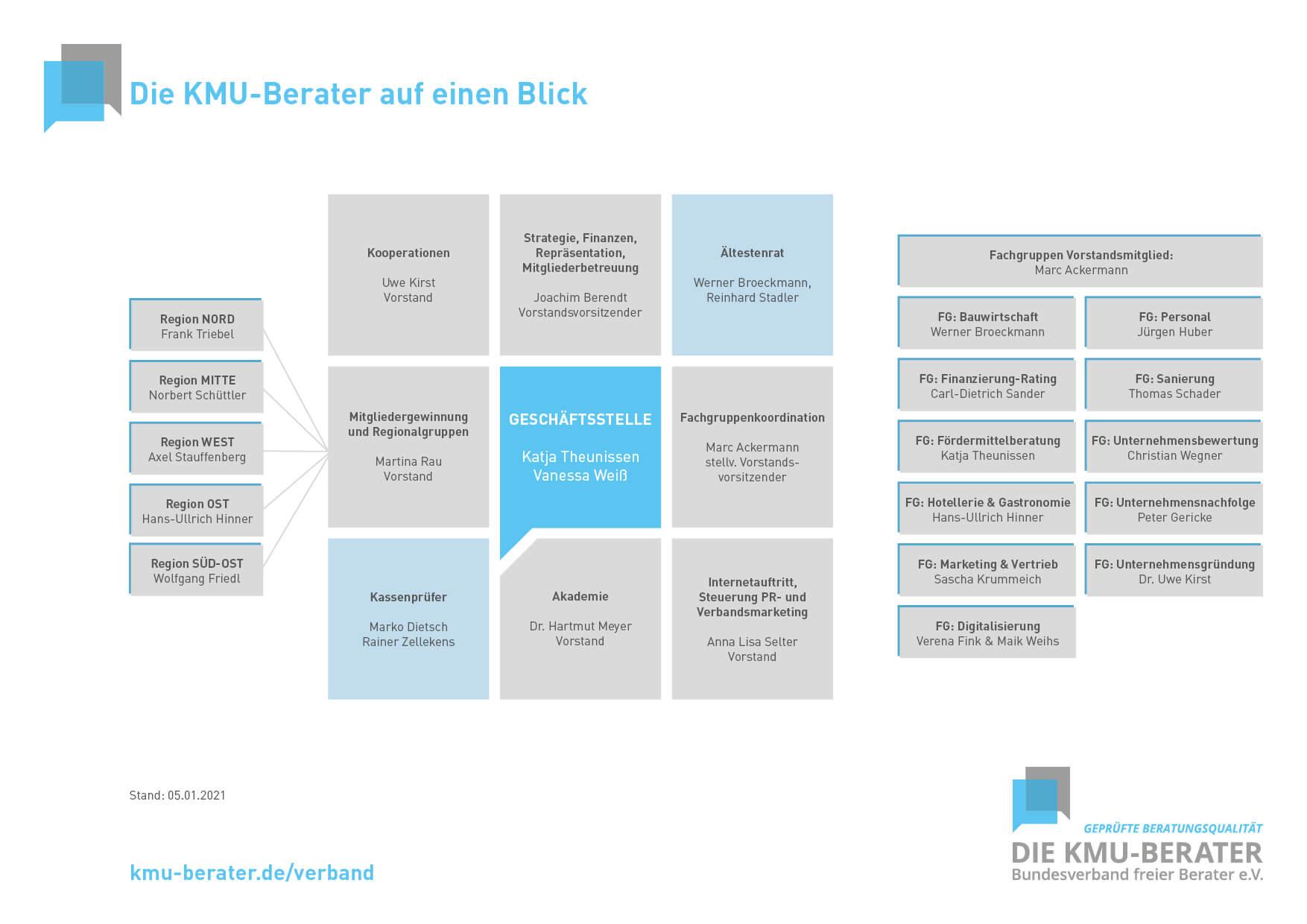Organigramm Bundesverband Die KMU Berater Januar 21