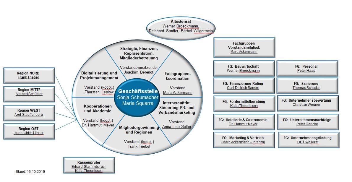 Struktur Bundesverband Die KMU Berater