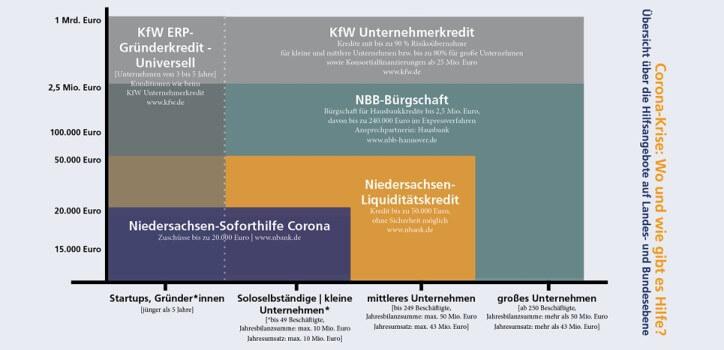 uebersicht coronahilfen niedersachsen und deutschland